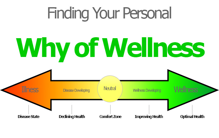 why personal wellness is important Spiritual wellness is a personal matter involving values and beliefs that provide a purpose in our lives while different individuals may have different views of what .
